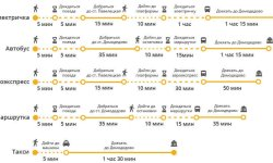 Как добраться до аэропорта Домодедово – обзор маршрутов